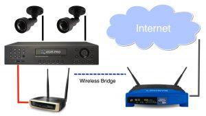Setting Modem Router 4G Untuk DVR CCTV